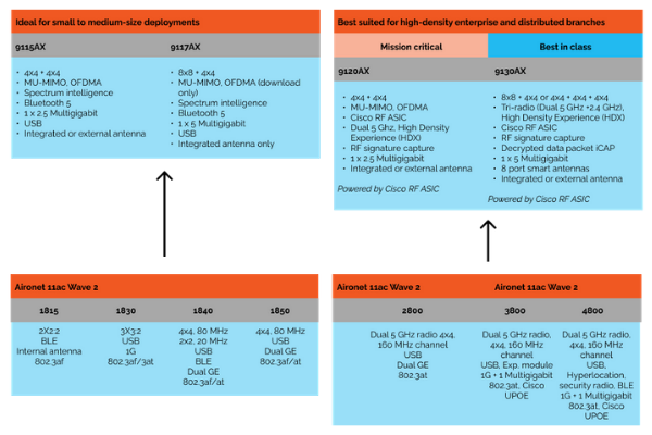 cisco access point upgrade paths