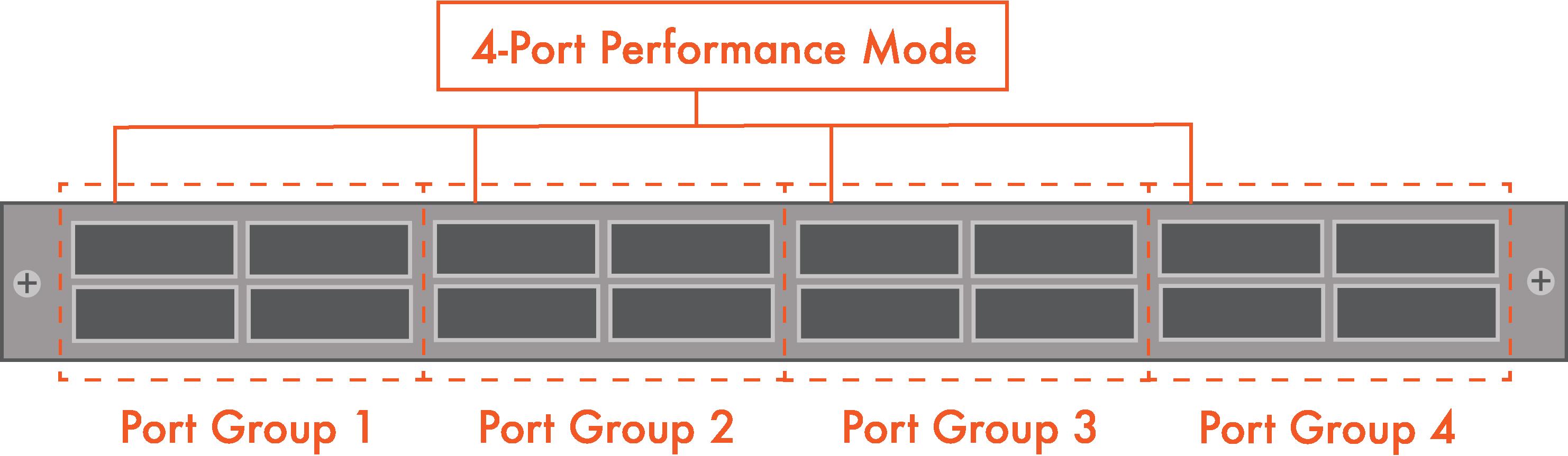 4-Ports-In-Performance-Mode -- Pivit - global - blog