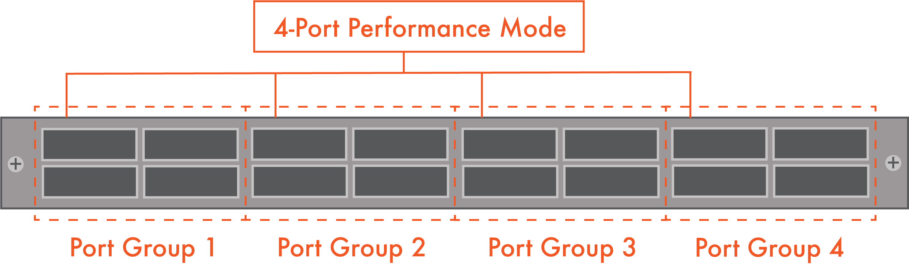 4-Ports-In-Performance-Mode -- Pivit - global - blog