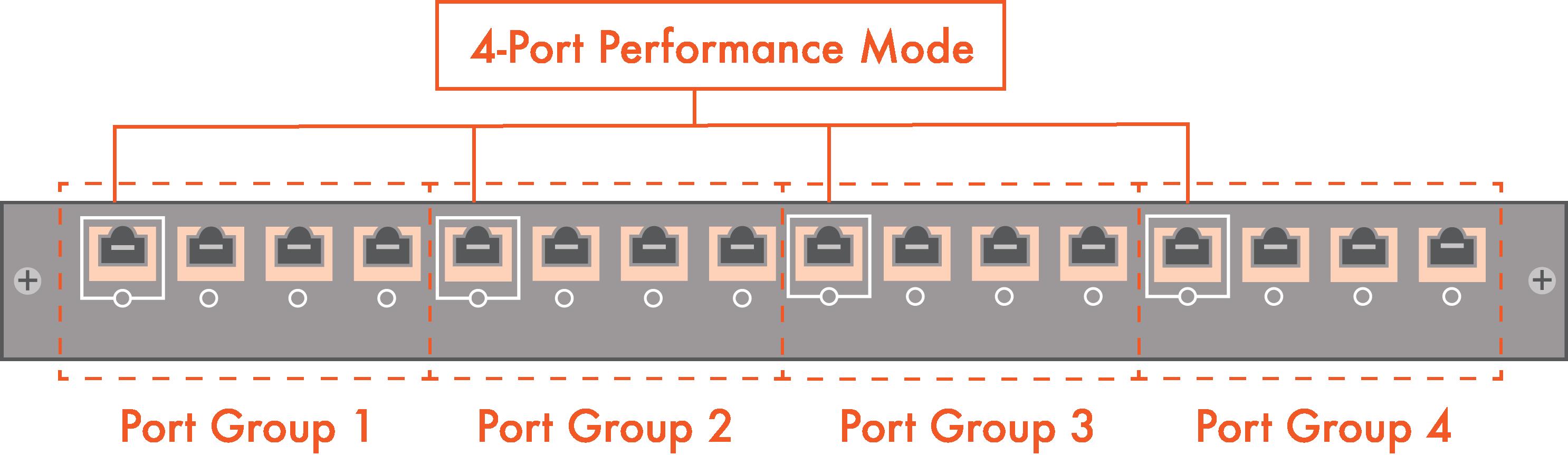 4-Ports-In-Performance-Mode-Copper-- pivit - global - blog