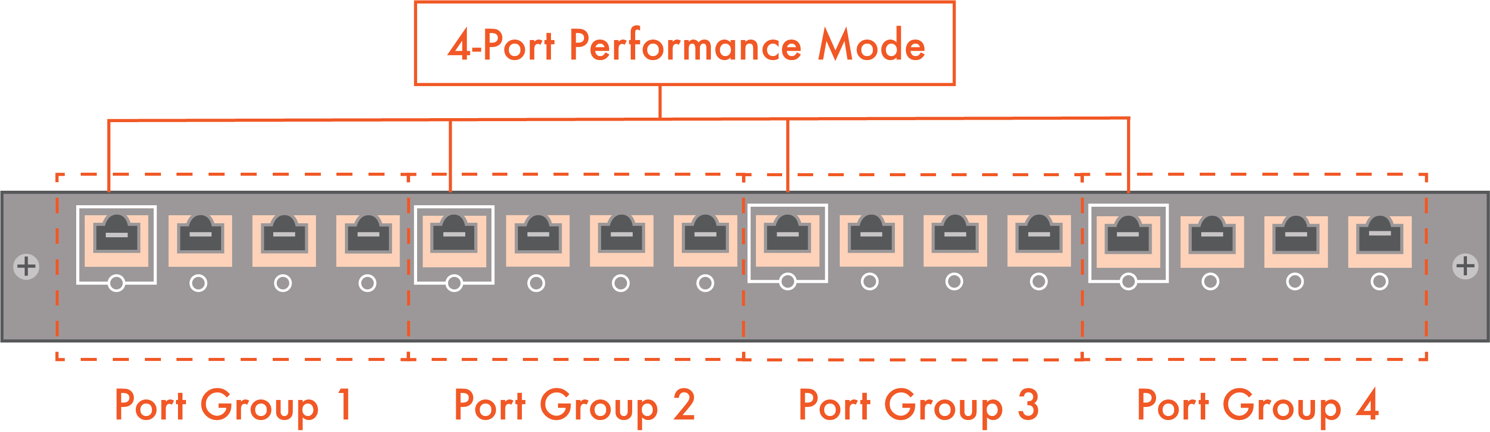4-Ports-In-Performance-Mode-Copper-- pivit - global - blog