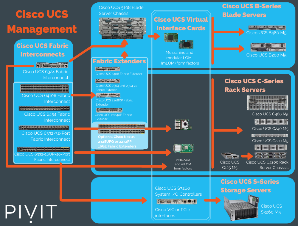 cisco ucs management table by pivit global