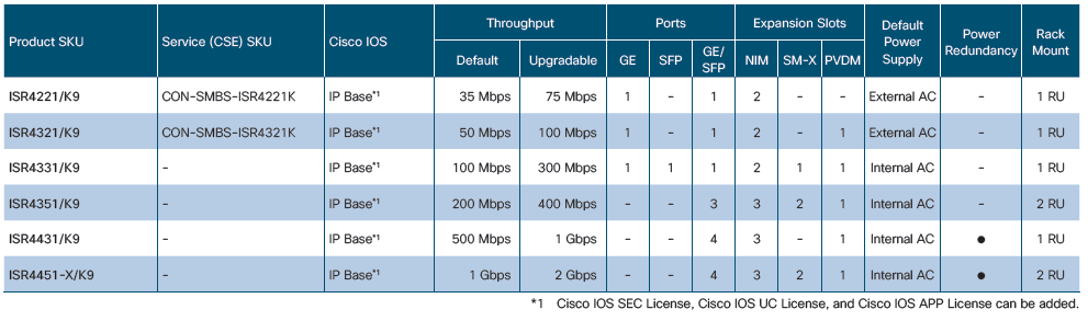 Cisco-ISR-4000-Series-Platform-Specs