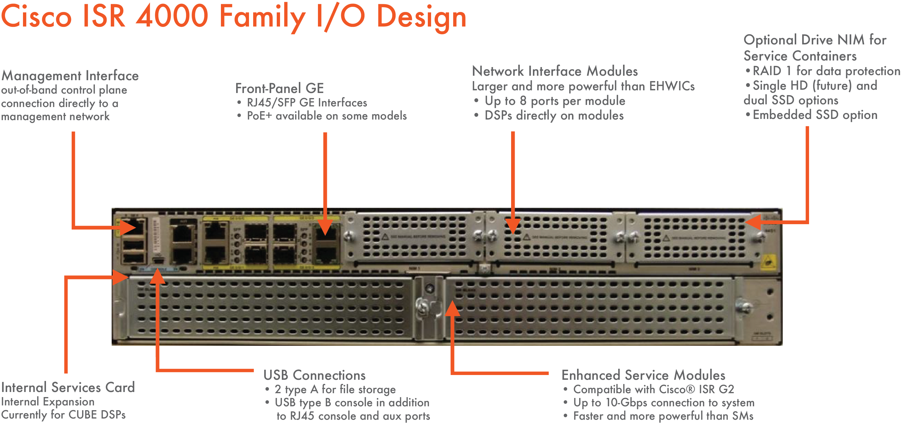 ISR 4000 Port and Slot Detail - PivIT Global