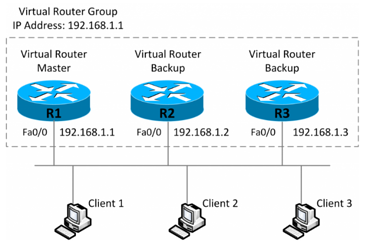A VRRP LAN topology showing one master virtual router, and two backup virtual routers, all with set IP addresses