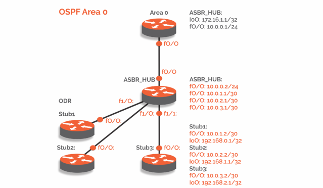 on demand routing configuration pivit global