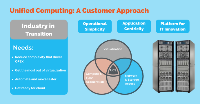 unified computing from a customer approach at pivit global