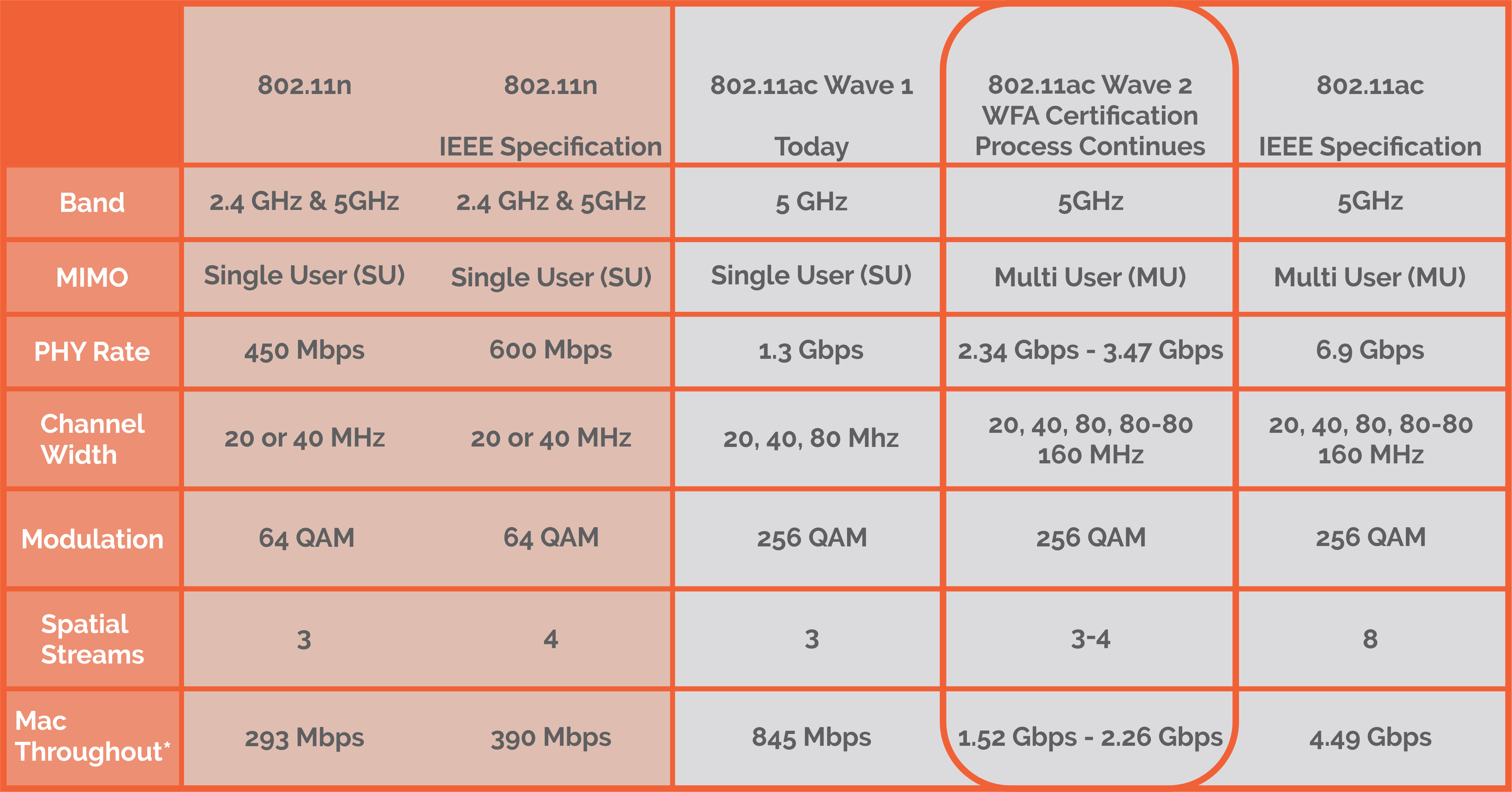 as..8 802.11ac Wave 2 (2)