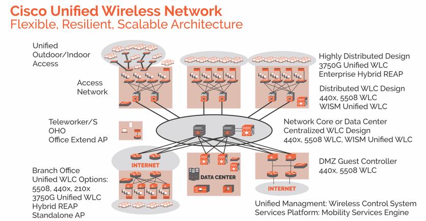 ass. 11  Cisco Unified wireless network