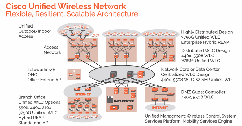 ass. 11  Cisco Unified wireless network