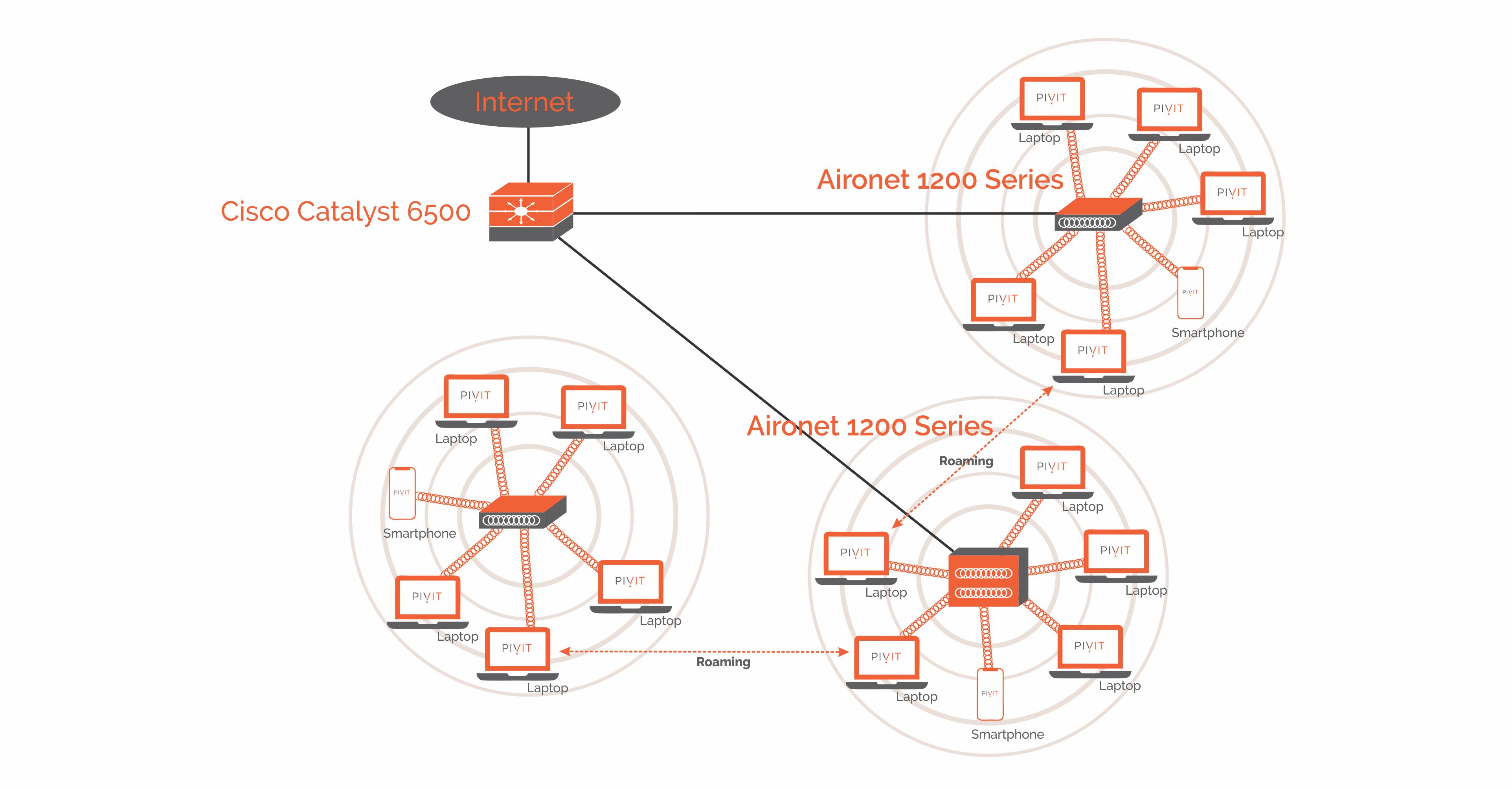 ass.1 Cisco Access Point