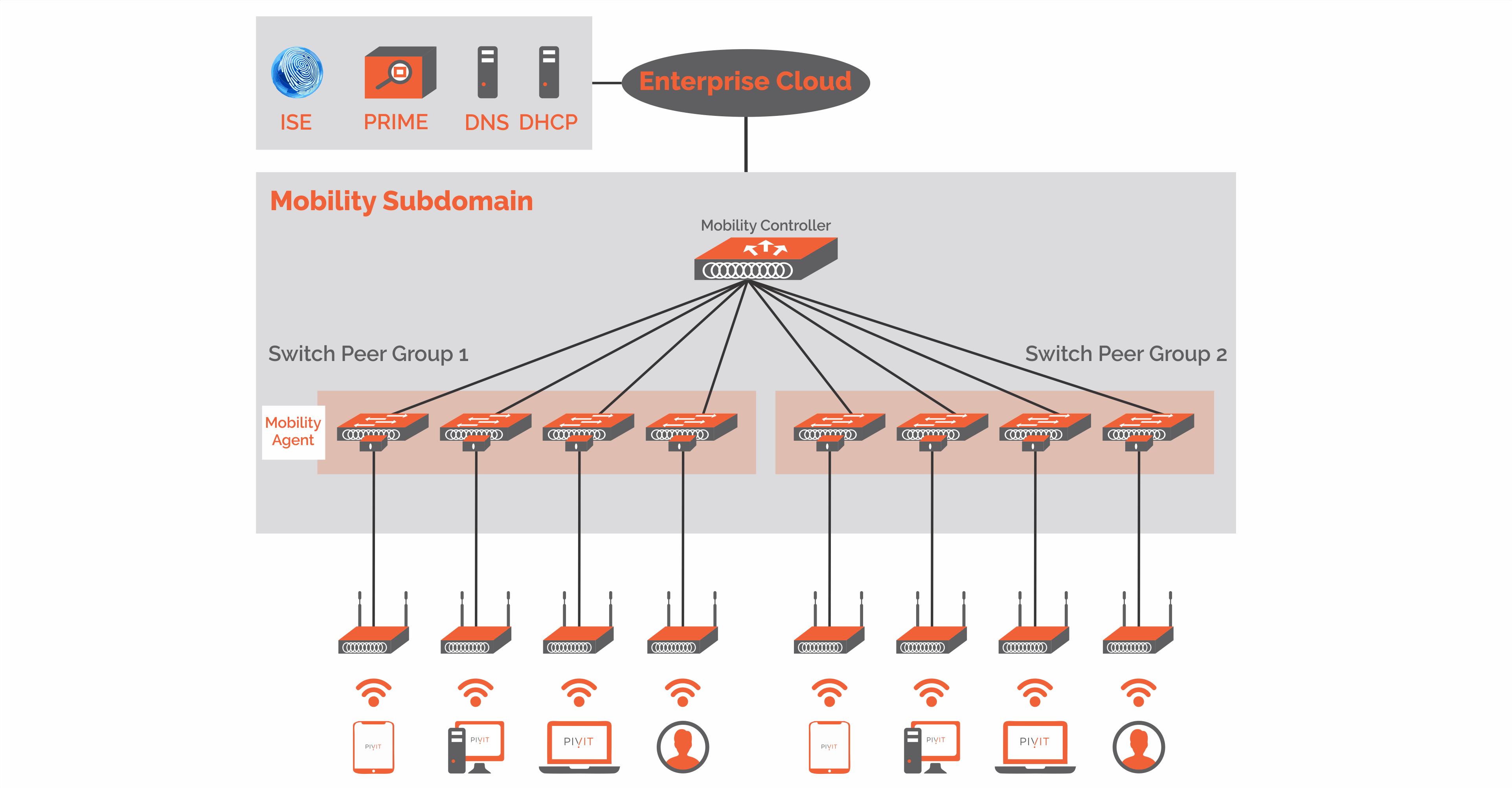 ass.1 Cisco WLC Deployment Diagram