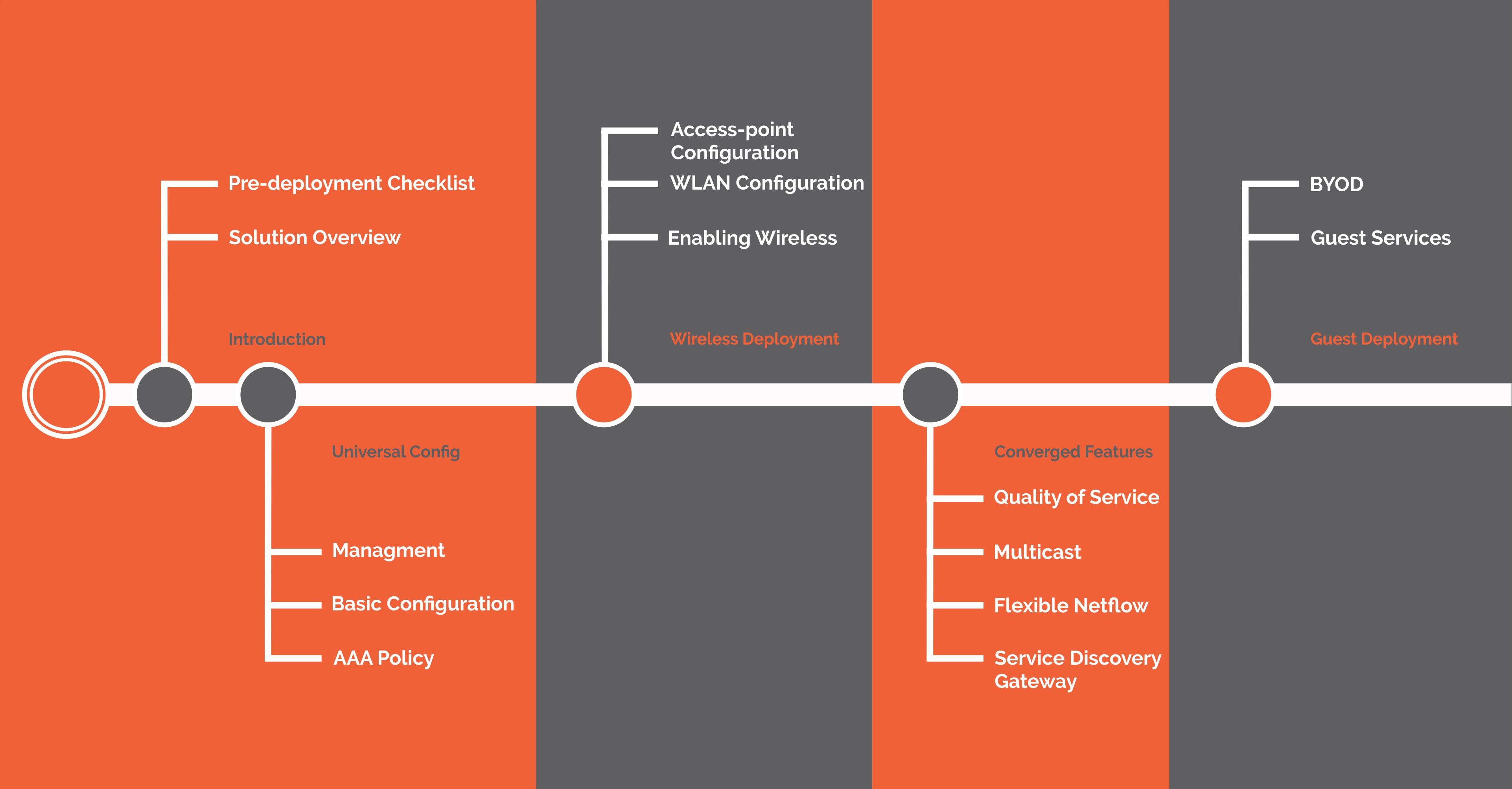 ass.1 Converged Access Roadmap