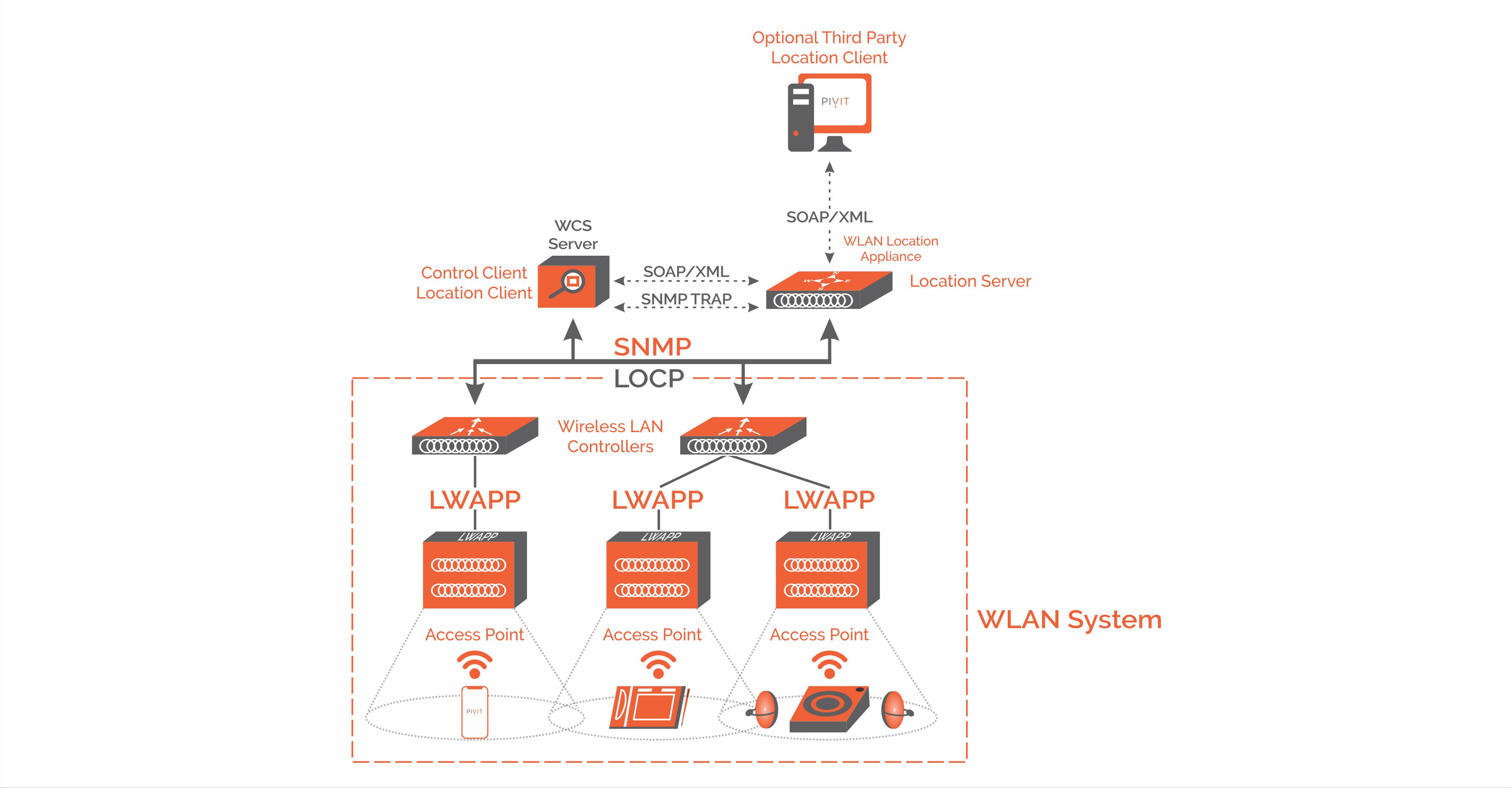 Cisco Wireless Diagram | Wiring Diagram