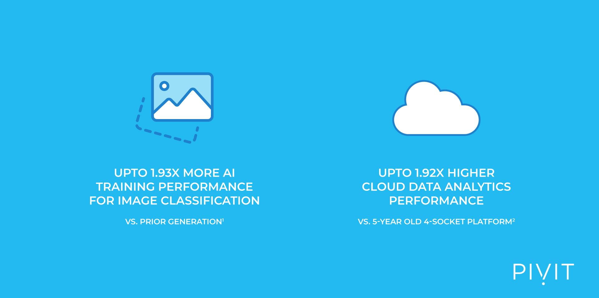 Third generation Intel Xeon Scalable Processors (Ice Lake) performance indicators