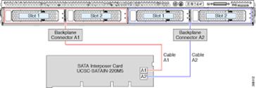port diagram of ucs c220 m5