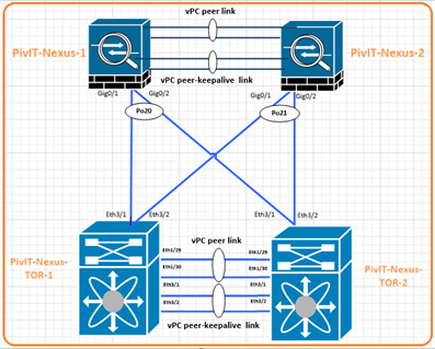 HSRP environment with Cisco Nexus vPC at pivit global