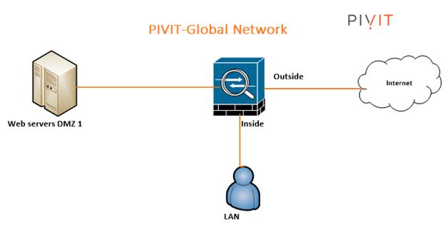 asa 5506-x firepower module at pivit global network