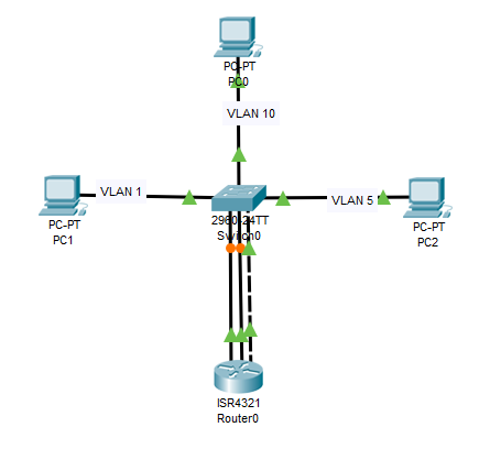 CONFIGURATION GUIDE: Routing Between VLANs
